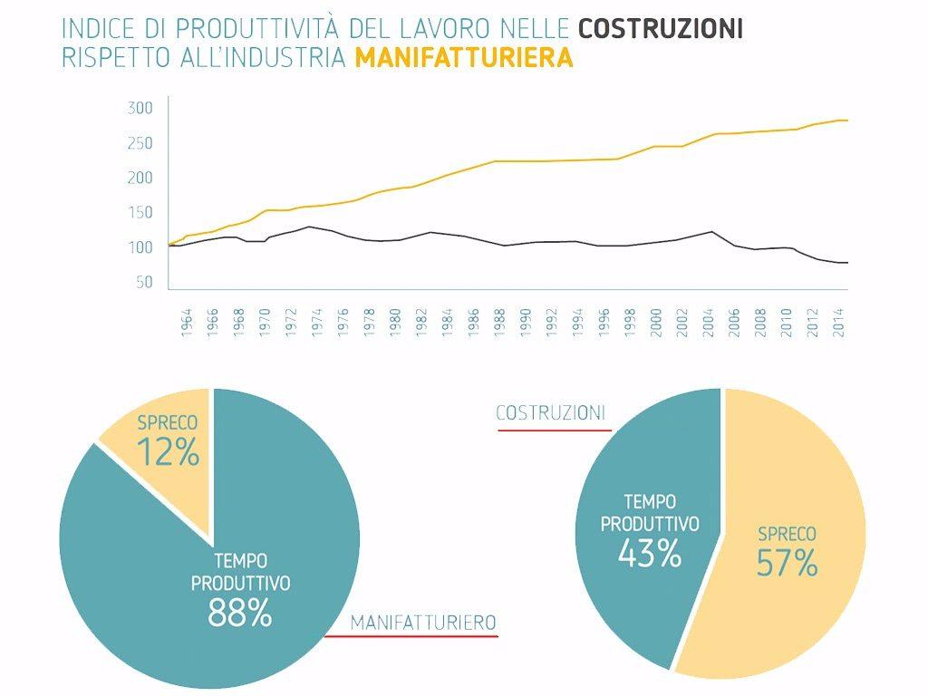 manifattura vs. edilizia