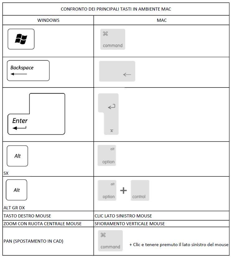 Termiko One - combinazione tasti mac - termotecnica per mac